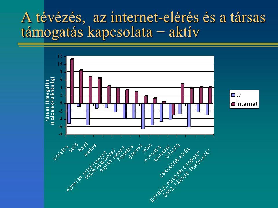 A tévézés, az internet-elérés és a társas támogatás kapcsolata − aktív
