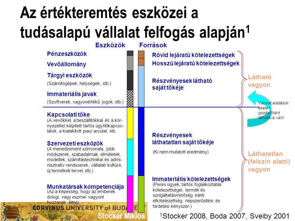 Stocker Miklós Az értékteremtés eszközei a tudásalapú vállalat felfogás alapján 1 Látható vagyon Láthatatlan (felszín alatti) vagyon Kapcsolati tőke (