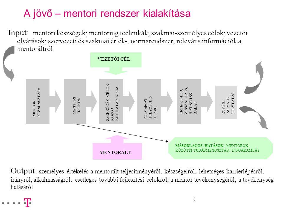 8 A jövő – mentori rendszer kialakítása Input: mentori készségek; mentoring technikák; szakmai-személyes célok; vezetői elvárások; szervezeti és szakm