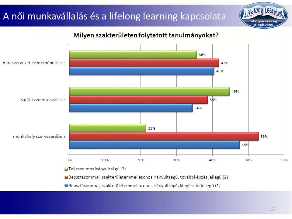A női munkavállalás és a lifelong learning kapcsolata 12