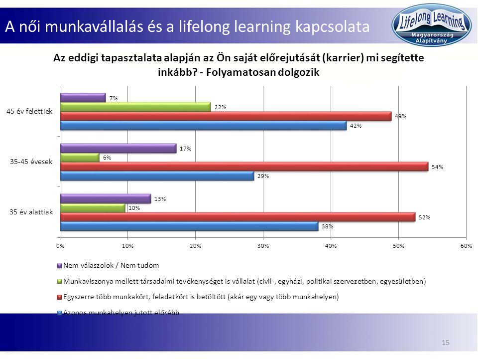 A női munkavállalás és a lifelong learning kapcsolata 15