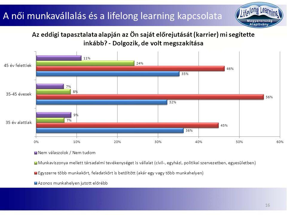 A női munkavállalás és a lifelong learning kapcsolata 16