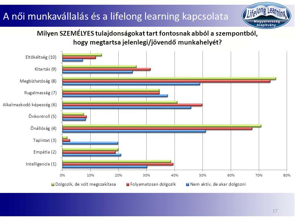 A női munkavállalás és a lifelong learning kapcsolata 17