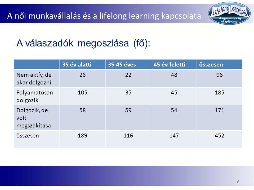 A női munkavállalás és a lifelong learning kapcsolata 9