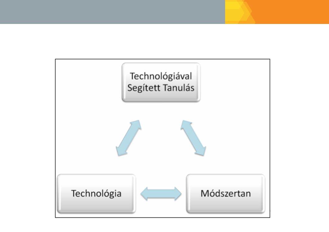Technológiával Támogatott Kollaboratív Tanulás Tanulás fogalmának új szemléletű megközelítése (Computer Supported Collaborative Learning) –Szociális folyamat –Minden résztvevő felelős a saját tudásának létrehozásában –Alkotó, adaptálható tudás szerzés –Technológiai támogatás