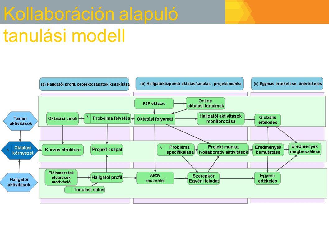 Kollaboráción alapuló tanulási modell