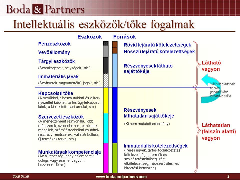 2008.03.28. www.bodaandpartners.com 2 Intellektuális eszközök/tőke fogalmak Látható vagyon Láthatatlan (felszín alatti) vagyon Kapcsolati tőke (A vevő