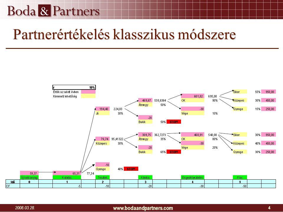 2008.03.28. www.bodaandpartners.com 4 Partnerértékelés klasszikus módszere