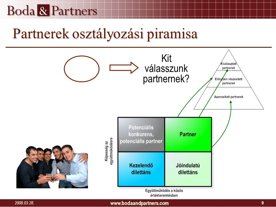 2008.03.28. www.bodaandpartners.com 9 Partnerek osztályozási piramisa Kit válasszunk partnernek?