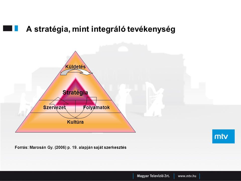 A stratégia, mint integráló tevékenység Forrás: Marosán Gy. (2006) p. 19. alapján saját szerkesztés Kultúra Stratégia Küldetés SzervezetFolyamatok