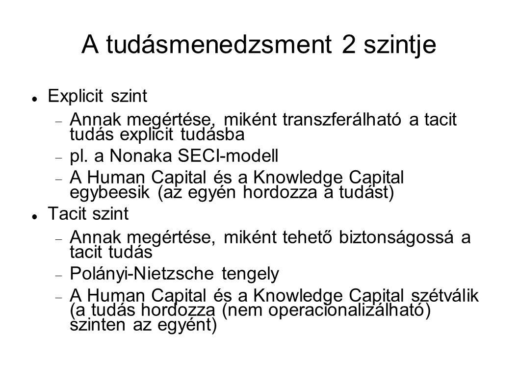 A tudásmenedzsment 2 szintje Explicit szint  Annak megértése, miként transzferálható a tacit tudás explicit tudásba  pl. a Nonaka SECI-modell  A Hu