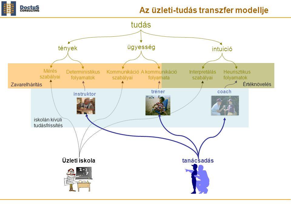 Az üzleti-tudás transzfer modellje tudás tények Mérés szabályai Deterministikus folyamatok Interpretálás szabályai Heurisztikus folyamatok ügyesség Kommunikáció szabályai A kommunikáció folyamata intuició instruktor trénercoach Üzleti iskola Zavarelhárítás Értéknövelés iskolán kívüli tudásfrissítés tanácsadás