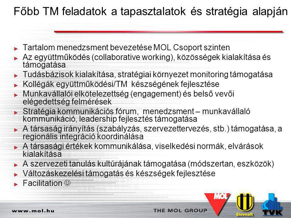 Főbb TM feladatok a tapasztalatok és stratégia alapján Tartalom menedzsment bevezetése MOL Csoport szinten Az együttműködés (collaborative working), k