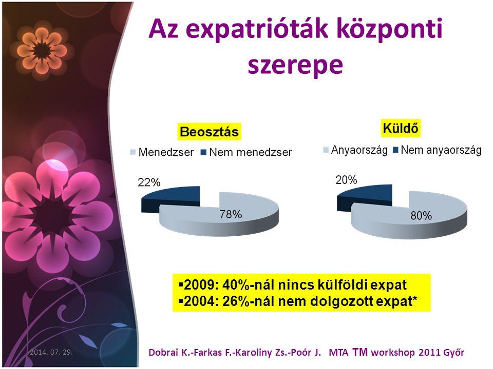 Az expatrióták központi szerepe 2014. 07. 29. Dobrai K.-Farkas F.-Karoliny Zs.-Poór J.