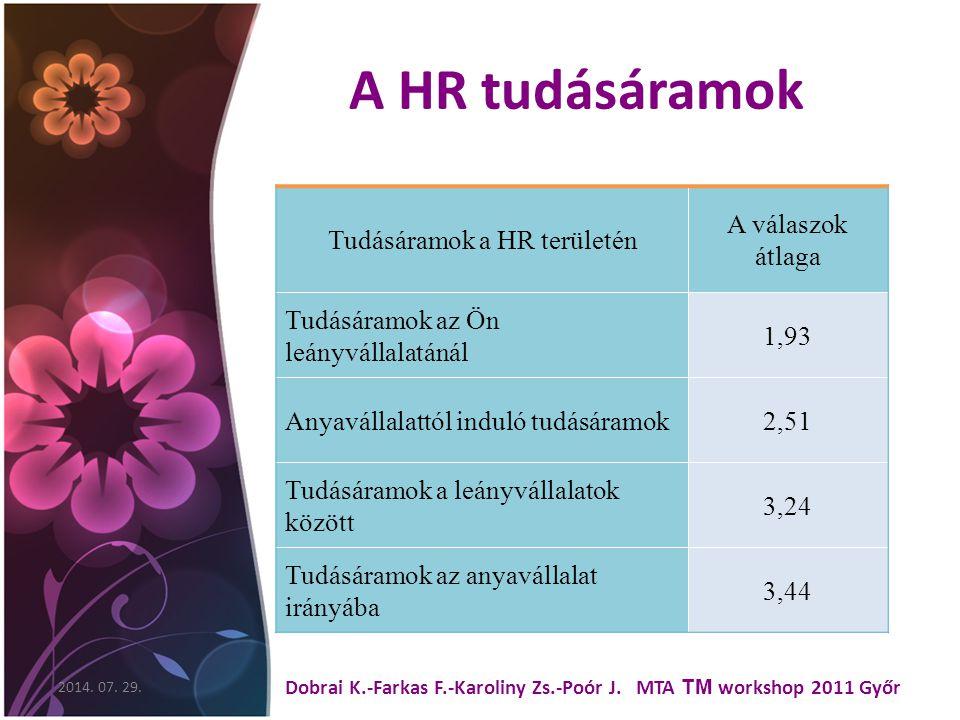 A HR tudásáramok 2014. 07. 29. Dobrai K.-Farkas F.-Karoliny Zs.-Poór J.