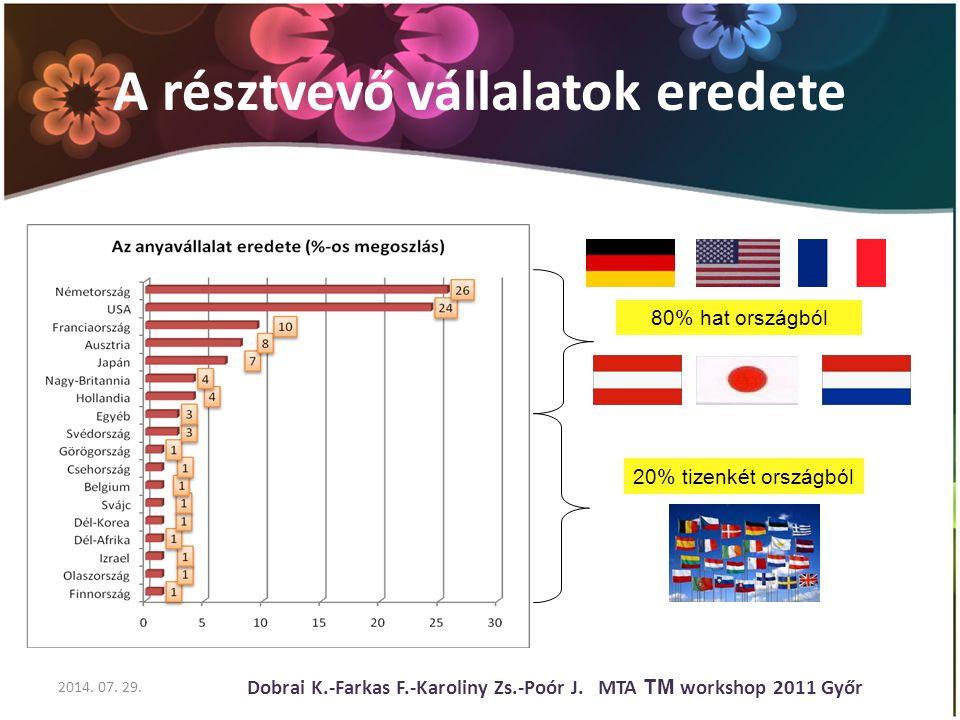 A résztvevő vállalatok eredete 2014. 07. 29. Dobrai K.-Farkas F.-Karoliny Zs.-Poór J.