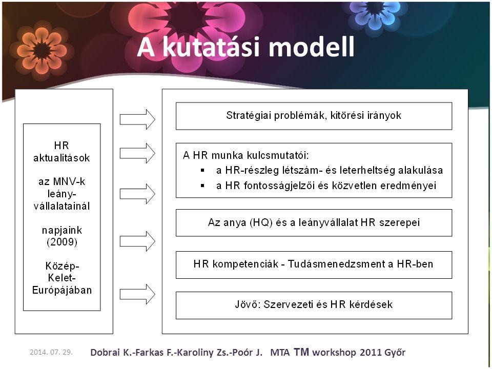 A kutatási modell 2014. 07. 29. Dobrai K.-Farkas F.-Karoliny Zs.-Poór J. MTA TM workshop 2011 Győr