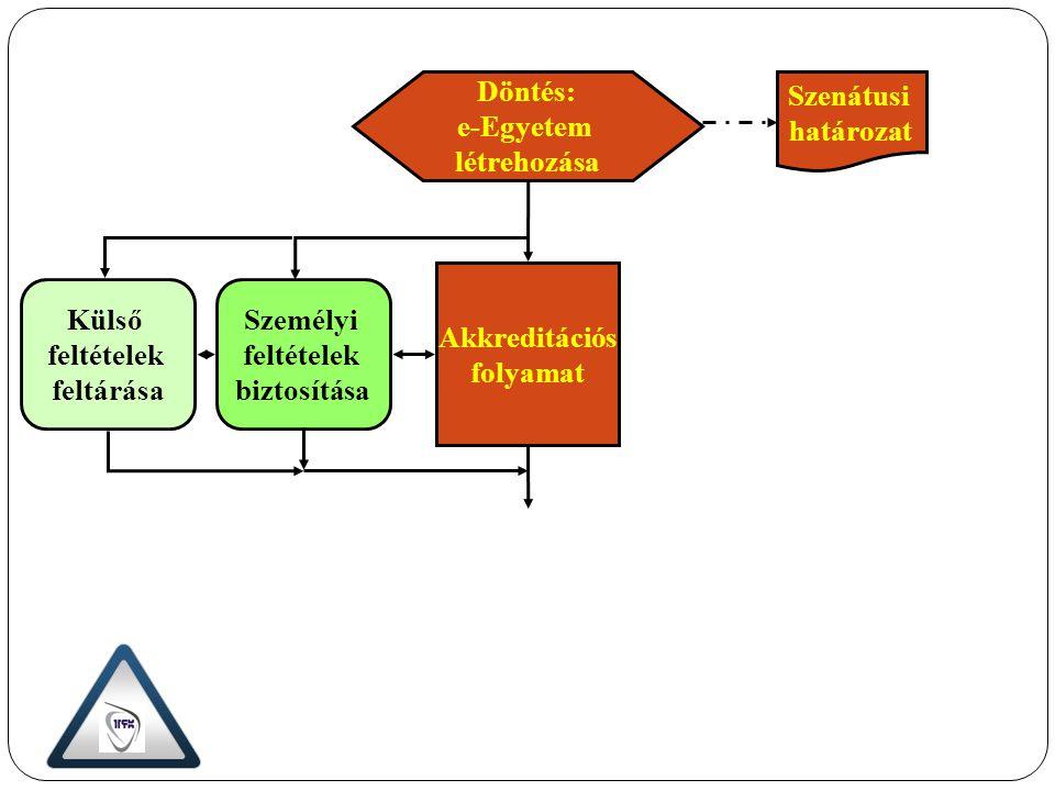 Akkreditációs folyamat Személyi feltételek biztosítása Külső feltételek feltárása Szenátusi határozat Döntés: e-Egyetem létrehozása