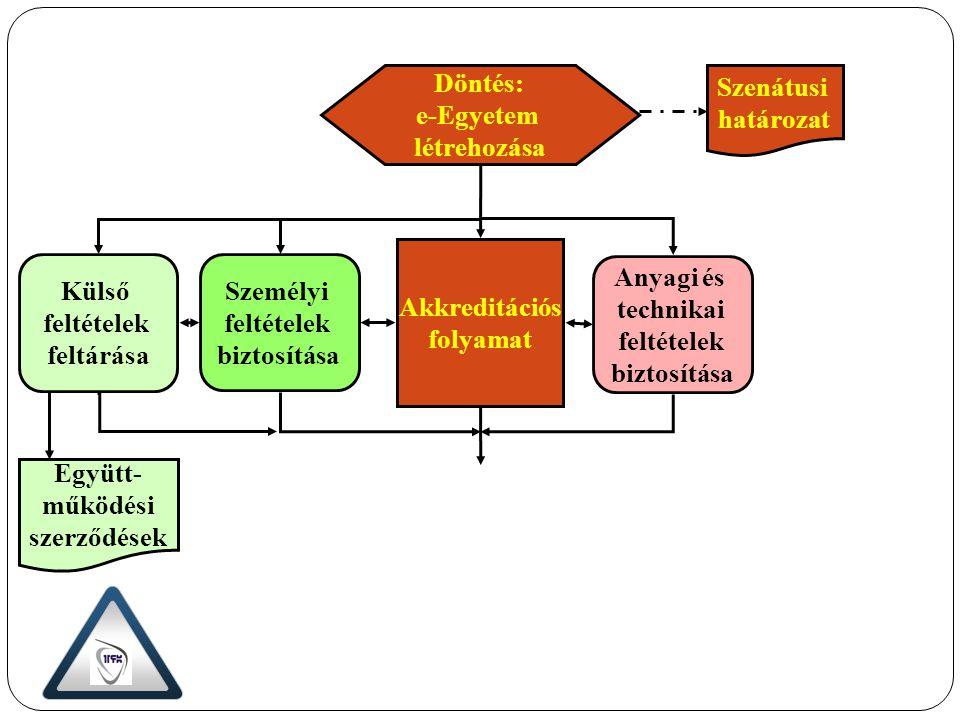 Akkreditációs folyamat Személyi feltételek biztosítása Anyagi és technikai feltételek biztosítása Külső feltételek feltárása Együtt- működési szerződé