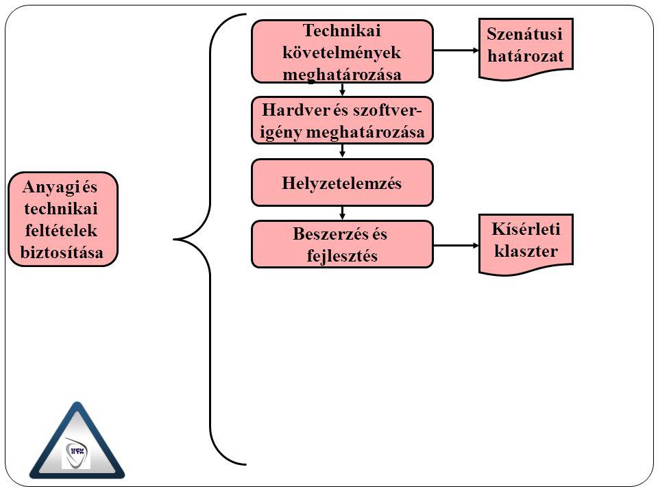 Technikai követelmények meghatározása Hardver és szoftver- igény meghatározása Helyzetelemzés Beszerzés és fejlesztés Anyagi és technikai feltételek b