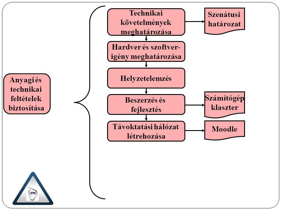 Technikai követelmények meghatározása Hardver és szoftver- igény meghatározása Helyzetelemzés Beszerzés és fejlesztés Távoktatási hálózat létrehozása