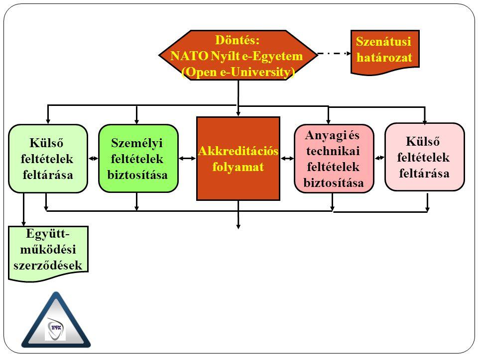 Döntés: NATO Nyílt e-Egyetem (Open e-University) Akkreditációs folyamat Személyi feltételek biztosítása Anyagi és technikai feltételek biztosítása Kül