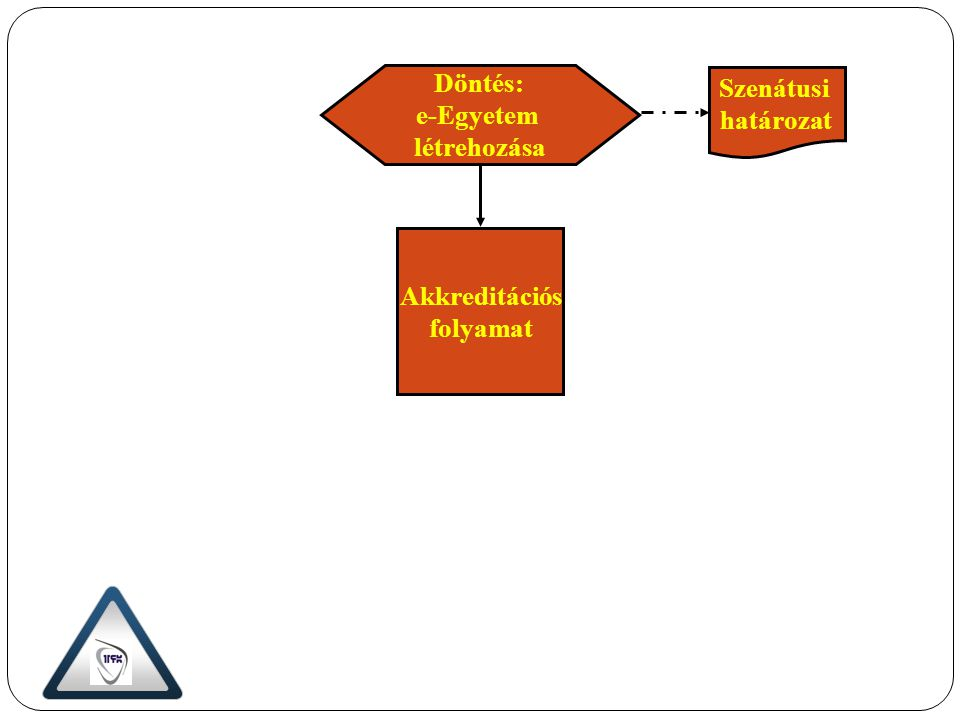 Technikai követelmények meghatározása Hardver és szoftver- igény meghatározása Helyzetelemzés Beszerzés és fejlesztés Távoktatási hálózat létrehozása Távoktatási hálózat kísérleti üzeme Anyagi és technikai feltételek biztosítása Szenátusi határozat Számítógép klaszter Moodle Moodle- klaszter