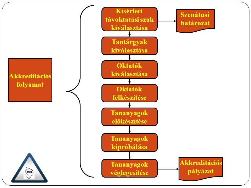 Akkreditációs folyamat Személyi feltételek biztosítása Szenátusi határozat Döntés: e-Egyetem létrehozása