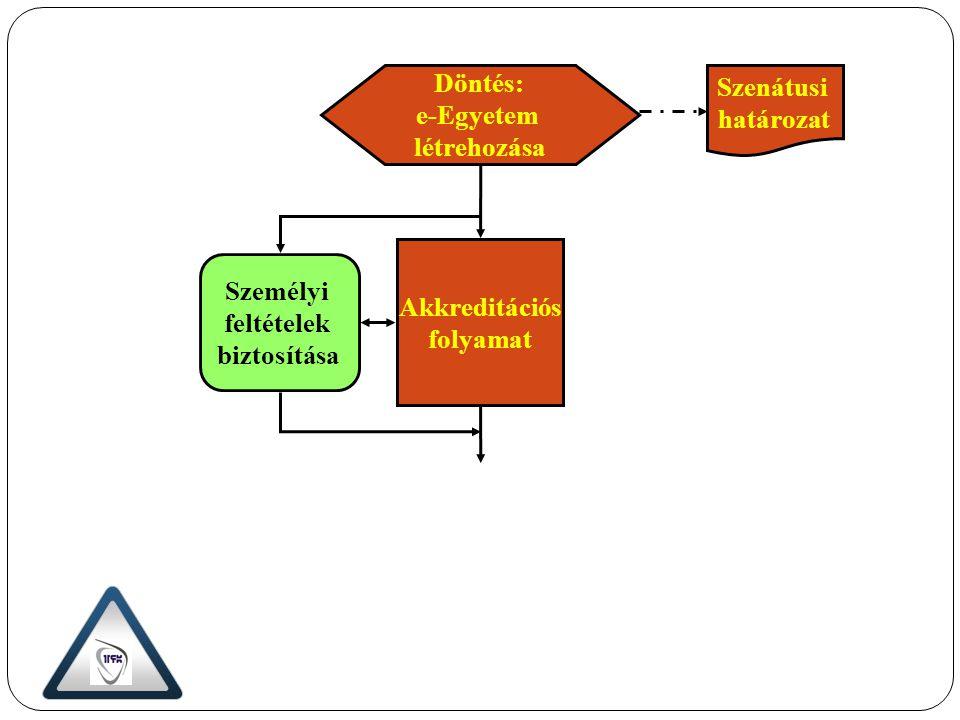 E-tanári követelmények meghatározása Távoktatási program kidolgozása Személyi feltételek biztosítása Távoktatási tananyag kidolgozása Kísérleti kurzusok végrehajtása Távoktatási tananyag véglegesítése E-tanári állomány felkészítése Szenátusi határozat E-tanári állomány vizsgáztatása Akkreditációs pályázat