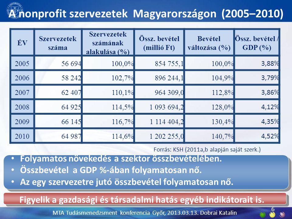 A nonprofit szervezetek Magyarországon (2005–2010) 6 Figyelik a gazdasági és társadalmi hatás egyéb indikátorait is. MTA Tudásmenedzsment konferencia