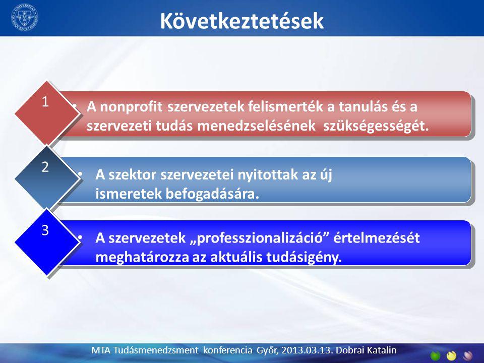 Következtetések 9 MTA Tudásmenedzsment konferencia Győr, 2013.03.13. Dobrai Katalin A nonprofit szervezetek felismerték a tanulás és a szervezeti tudá
