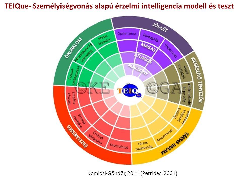 TEIQue- Személyiségvonás alapú érzelmi intelligencia modell és teszt Komlósi-Göndör, 2011 (Petrides, 2001)