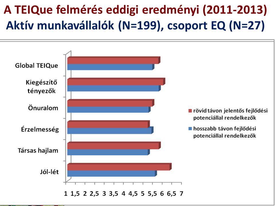 """A TEIQue felmérés eddigi eredményi (2011-2013) Aktív munkavállalók (N=199), csoport EQ (N=27) 8 """"Az érzelmi intelligencia tudatos ismerete az egyik le"""