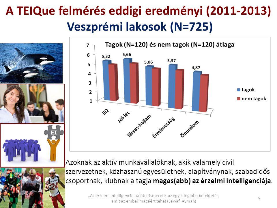 """A TEIQue felmérés eddigi eredményi (2011-2013) Veszprémi lakosok (N=725) 9 """"Az érzelmi intelligencia tudatos ismerete az egyik legjobb befektetés, ami"""