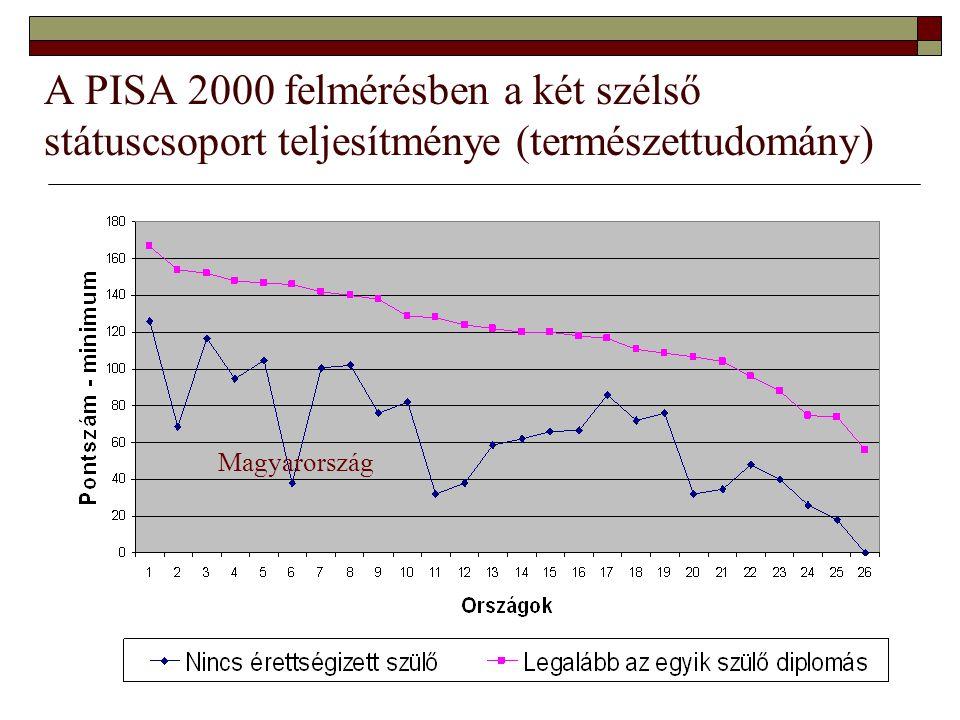 A PISA 2000 felmérésben a két szélső státuscsoport teljesítménye (természettudomány) Magyarország
