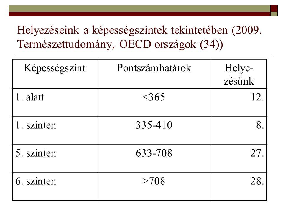 Helyezéseink a képességszintek tekintetében (2009.