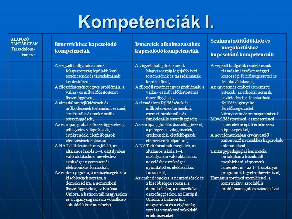 Kompetenciák I. ALAPOZÓ TANTÁRGYAK Társadalom- ismeret Ismeretekhez kapcsolódó kompetenciák Ismeretek alkalmazásához kapcsolódó kompetenciák Szakmai a