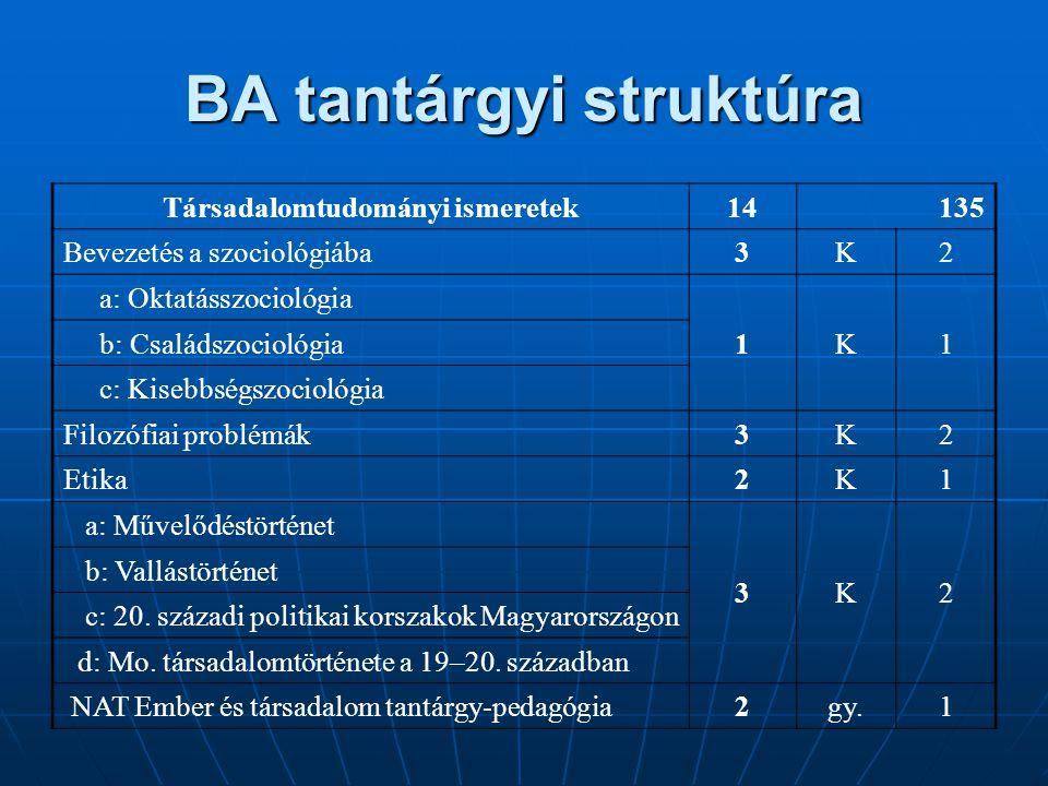 BA tantárgyi struktúra Társadalomtudományi ismeretek14135 Bevezetés a szociológiába3K2 a: Oktatásszociológia 1K1 b: Családszociológia c: Kisebbségszoc