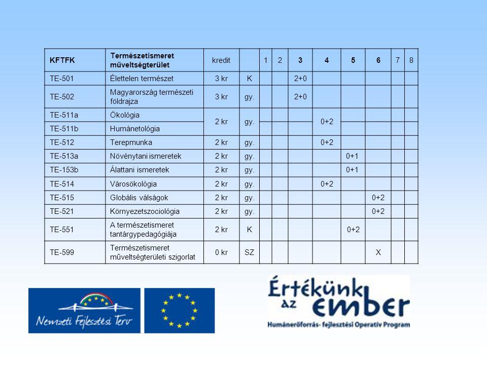KFTFK Természetismeret műveltségterület kredit12345678 TE-501Élettelen természet3 krK 2+0 TE-502 Magyarország természeti földrajza 3 krgy. 2+0 TE-511a