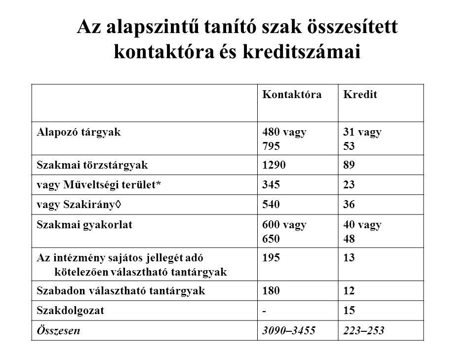 KontaktóraKredit Alapozó tárgyak480 vagy 795 31 vagy 53 Szakmai törzstárgyak129089 vagy Műveltségi terület*34523 vagy Szakirány  54036 Szakmai gyakor
