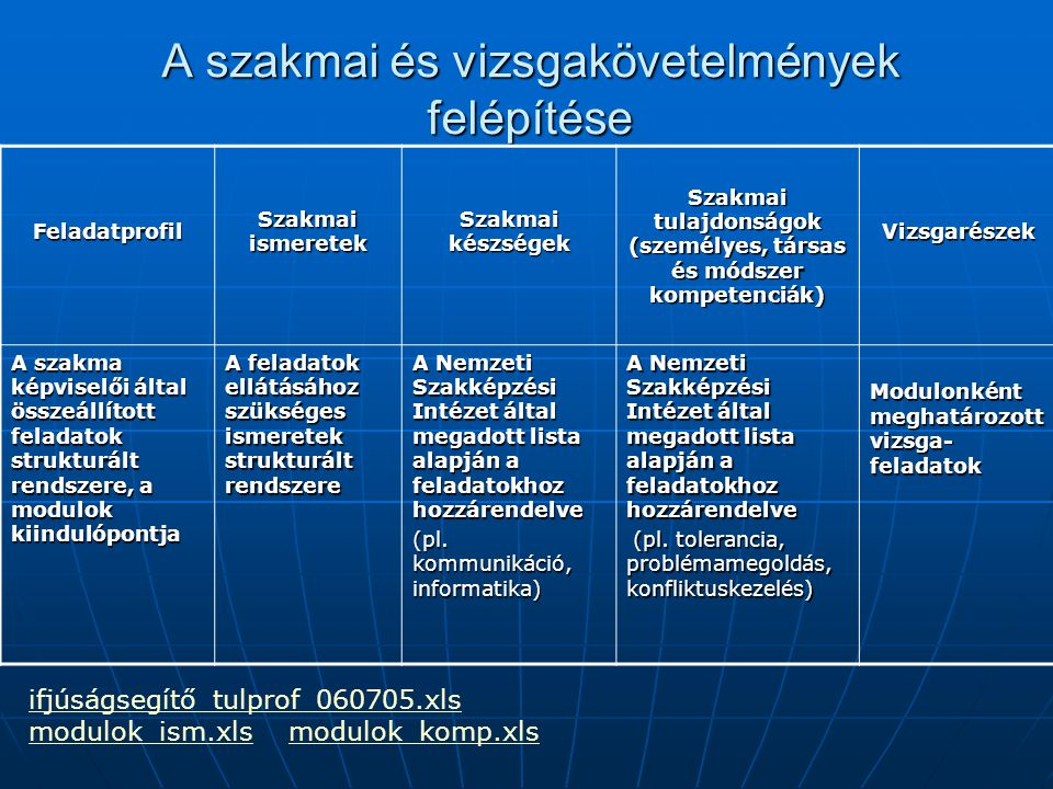 A szakmai és vizsgakövetelmények felépítése Feladatprofil Szakmai ismeretek Szakmai készségek Szakmai tulajdonságok (személyes, társas és módszer komp