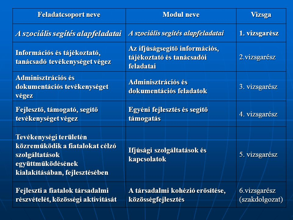 Feladatcsoport neve Modul neve Vizsga A szociális segítés alapfeladatai 1.