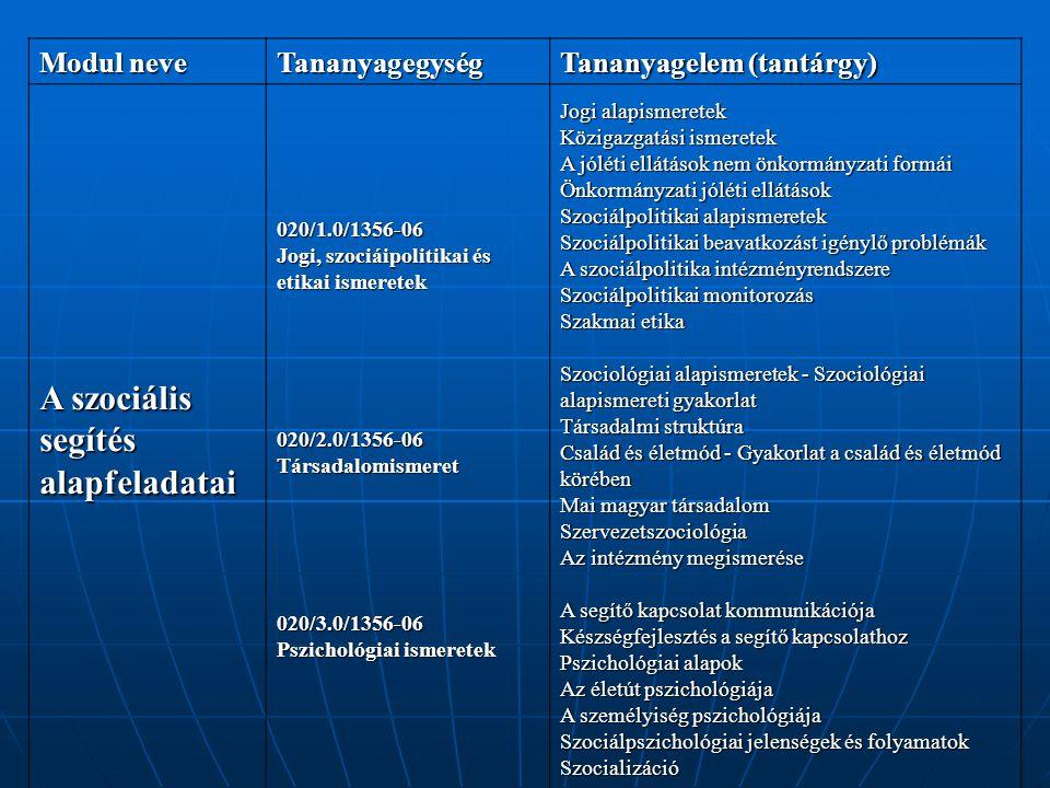 Modul neve Tananyagegység Tananyagelem (tantárgy) A szociális segítés alapfeladatai 020/1.0/1356-06 Jogi, szociáipolitikai és etikai ismeretek 020/2.0/1356-06Társadalomismeret020/3.0/1356-06 Pszichológiai ismeretek Jogi alapismeretek Közigazgatási ismeretek A jóléti ellátások nem önkormányzati formái Önkormányzati jóléti ellátások Szociálpolitikai alapismeretek Szociálpolitikai beavatkozást igénylő problémák A szociálpolitika intézményrendszere Szociálpolitikai monitorozás Szakmai etika Szociológiai alapismeretek - Szociológiai alapismereti gyakorlat Társadalmi struktúra Család és életmód - Gyakorlat a család és életmód körében Mai magyar társadalom Szervezetszociológia Az intézmény megismerése A segítő kapcsolat kommunikációja Készségfejlesztés a segítő kapcsolathoz Pszichológiai alapok Az életút pszichológiája A személyiség pszichológiája Szociálpszichológiai jelenségek és folyamatok Szocializáció