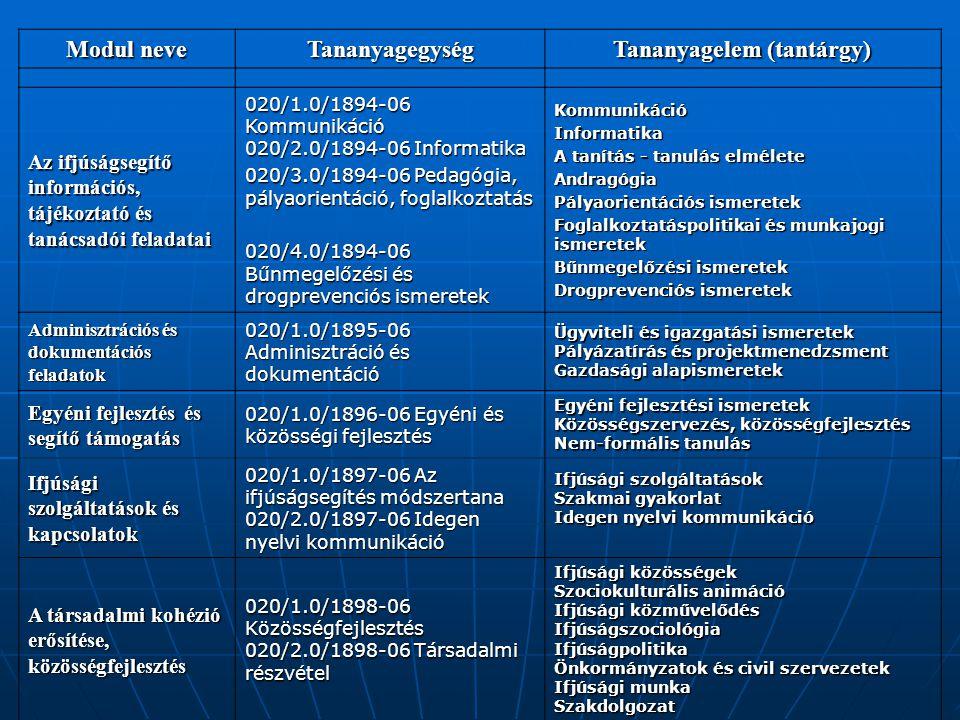 Modul neve Tananyagegység Tananyagelem (tantárgy) Az ifjúságsegítő információs, tájékoztató és tanácsadói feladatai 020/1.0/1894-06 Kommunikáció 020/2.0/1894-06 Informatika 020/3.0/1894-06 Pedagógia, pályaorientáció, foglalkoztatás 020/4.0/1894-06 Bűnmegelőzési és drogprevenciós ismeretek KommunikációInformatika A tanítás - tanulás elmélete Andragógia Pályaorientációs ismeretek Foglalkoztatáspolitikai és munkajogi ismeretek Bűnmegelőzési ismeretek Drogprevenciós ismeretek Adminisztrációs és dokumentációs feladatok 020/1.0/1895-06 Adminisztráció és dokumentáció Ügyviteli és igazgatási ismeretek Pályázatírás és projektmenedzsment Gazdasági alapismeretek Egyéni fejlesztés és segítő támogatás 020/1.0/1896-06 Egyéni és közösségi fejlesztés Egyéni fejlesztési ismeretek Közösségszervezés, közösségfejlesztés Nem-formális tanulás Ifjúsági szolgáltatások és kapcsolatok 020/1.0/1897-06 Az ifjúságsegítés módszertana 020/2.0/1897-06 Idegen nyelvi kommunikáció Ifjúsági szolgáltatások Szakmai gyakorlat Idegen nyelvi kommunikáció A társadalmi kohézió erősítése, közösségfejlesztés 020/1.0/1898-06 Közösségfejlesztés 020/2.0/1898-06 Társadalmi részvétel Ifjúsági közösségek Szociokulturális animáció Ifjúsági közművelődés IfjúságszociológiaIfjúságpolitika Önkormányzatok és civil szervezetek Ifjúsági munka Szakdolgozat