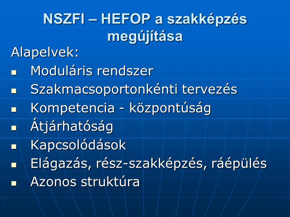NSZFI – HEFOP a szakképzés megújítása Alapelvek: Moduláris rendszer Moduláris rendszer Szakmacsoportonkénti tervezés Szakmacsoportonkénti tervezés Kompetencia - központúság Kompetencia - központúság Átjárhatóság Átjárhatóság Kapcsolódások Kapcsolódások Elágazás, rész-szakképzés, ráépülés Elágazás, rész-szakképzés, ráépülés Azonos struktúra Azonos struktúra