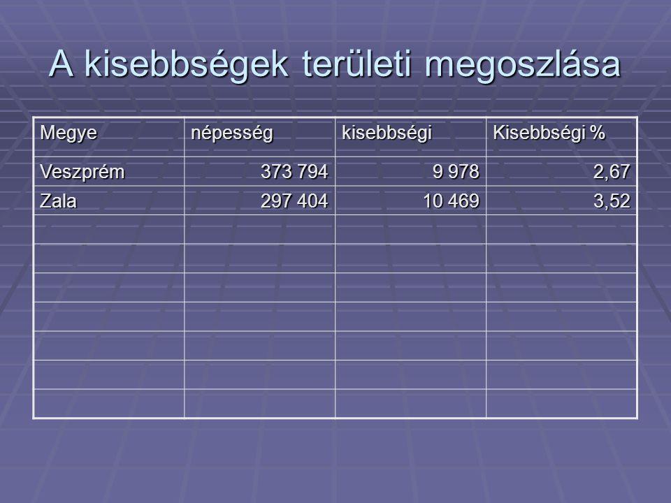 A kisebbségek területi megoszlása Megyenépességkisebbségi Kisebbségi % Veszprém 373 794 9 978 2,67 Zala 297 404 10 469 3,52