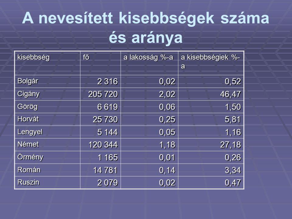 A nevesített kisebbségek száma és aránya kisebbségfő a lakosság %-a a kisebbségiek %- a Bolgár 2 316 0,020,52 Cigány 205 720 2,0246,47 Görög 6 619 0,0