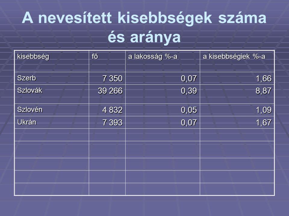 A nevesített kisebbségek száma és aránya kisebbségfő a lakosság %-a a kisebbségiek %-a Szerb 7 350 0,071,66 Szlovák 39 266 0,398,87 Szlovén 4 832 0,05