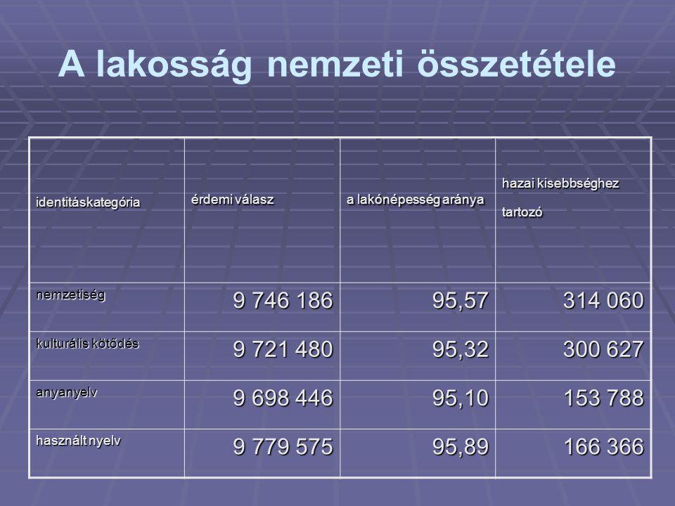 A lakosság nemzeti összetétele identitáskategória érdemi válasz a lakónépesség aránya hazai kisebbséghez tartozó nemzetiség 9 746 186 95,57 314 060 ku