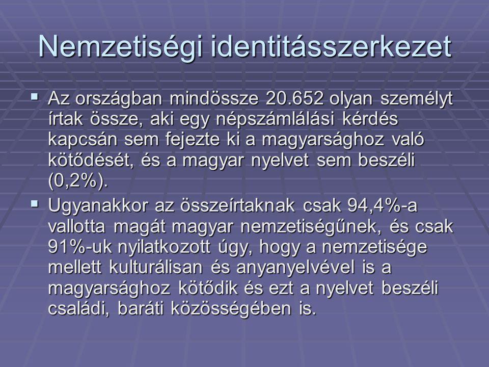 Nemzetiségi identitásszerkezet  Az országban mindössze 20.652 olyan személyt írtak össze, aki egy népszámlálási kérdés kapcsán sem fejezte ki a magya